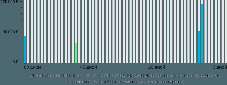 Динамика цен в зависимости от количества оставшихся дней до вылета из Барселоны во Владивосток