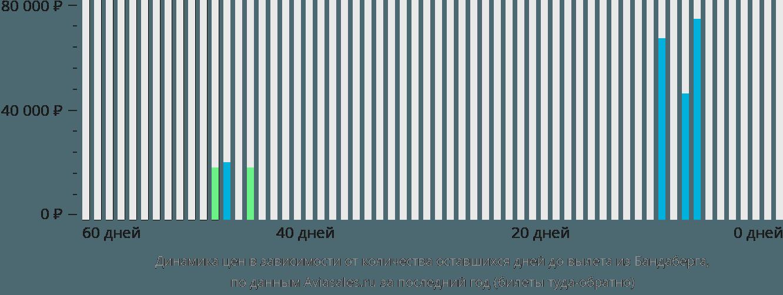 Динамика цен в зависимости от количества оставшихся дней до вылета из Бандаберга