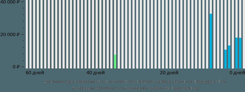 Динамика цен в зависимости от количества оставшихся дней до вылета из Вадодары в Гоа