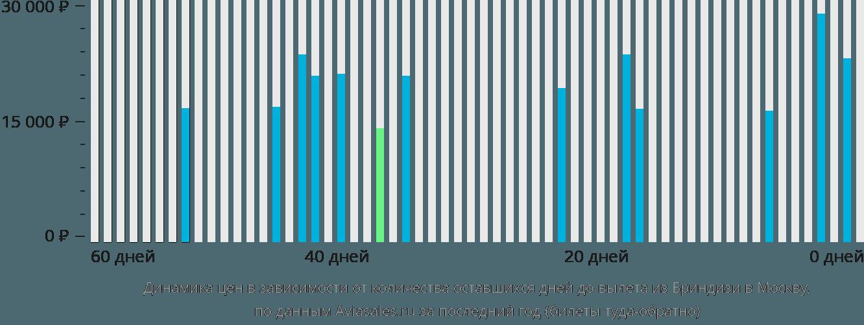 Динамика цен в зависимости от количества оставшихся дней до вылета из Бриндизи в Москву