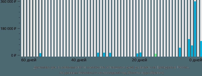 Динамика цен в зависимости от количества оставшихся дней до вылета из Бриндизи в Россию