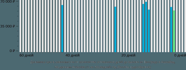 Динамика цен в зависимости от количества оставшихся дней до вылета из Белграда в Ашхабад