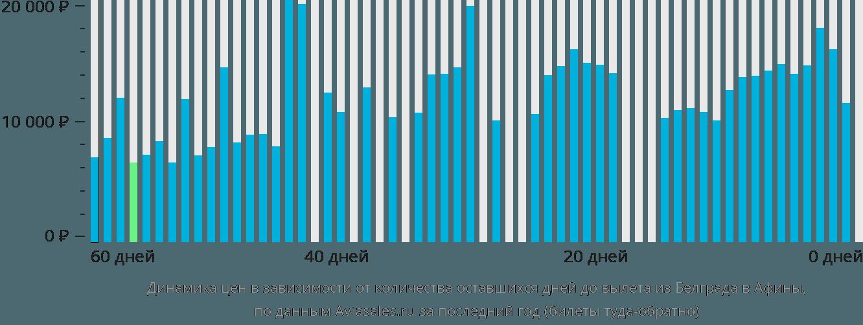 Динамика цен в зависимости от количества оставшихся дней до вылета из Белграда в Афины