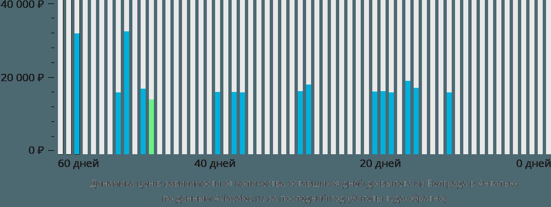 Динамика цен в зависимости от количества оставшихся дней до вылета из Белграда в Анталью
