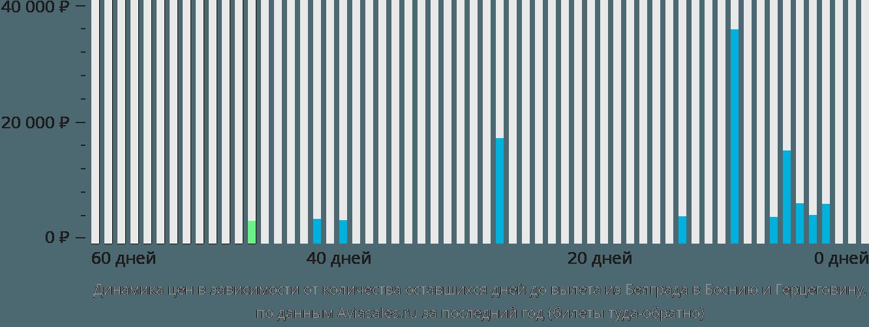 Динамика цен в зависимости от количества оставшихся дней до вылета из Белграда в Боснию и Герцеговину
