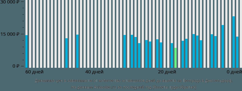 Динамика цен в зависимости от количества оставшихся дней до вылета из Белграда в Дюссельдорф