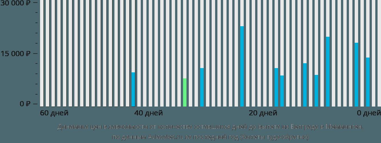 Динамика цен в зависимости от количества оставшихся дней до вылета из Белграда в Мемминген