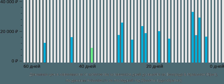 Динамика цен в зависимости от количества оставшихся дней до вылета из Белграда в Ираклион (Крит)