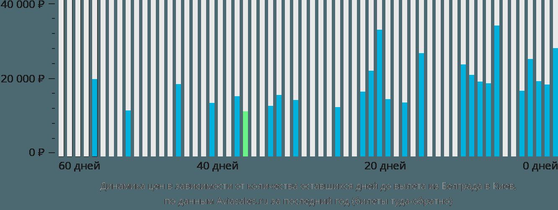 Динамика цен в зависимости от количества оставшихся дней до вылета из Белграда в Киев
