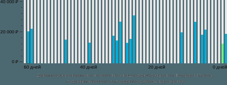 Динамика цен в зависимости от количества оставшихся дней до вылета из Белграда в Израиль