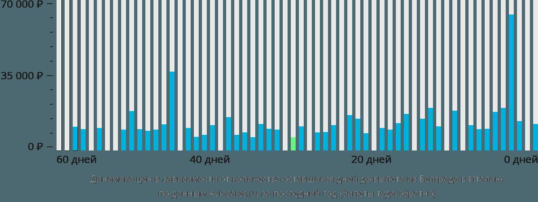 Динамика цен в зависимости от количества оставшихся дней до вылета из Белграда в Италию