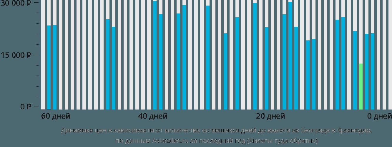 Динамика цен в зависимости от количества оставшихся дней до вылета из Белграда в Краснодар