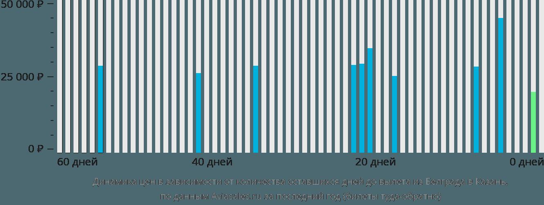 Динамика цен в зависимости от количества оставшихся дней до вылета из Белграда в Казань