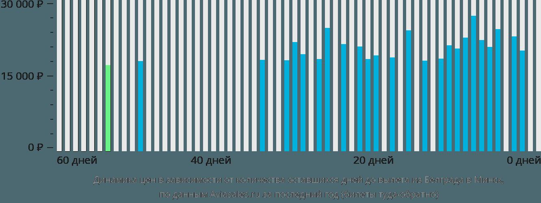 Динамика цен в зависимости от количества оставшихся дней до вылета из Белграда в Минск