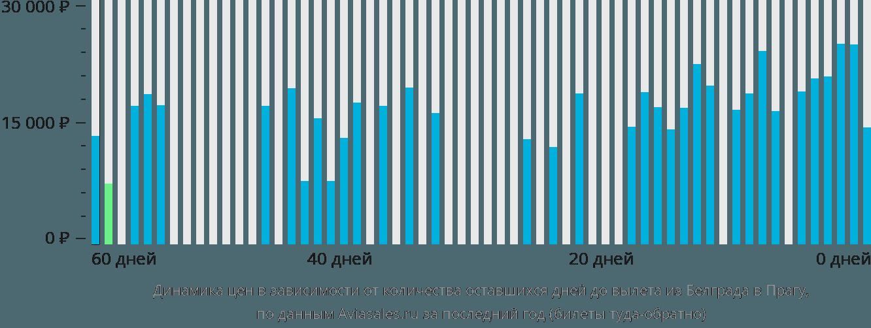 Динамика цен в зависимости от количества оставшихся дней до вылета из Белграда в Прагу