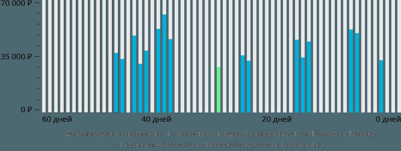 Динамика цен в зависимости от количества оставшихся дней до вылета из Белграда в Таиланд