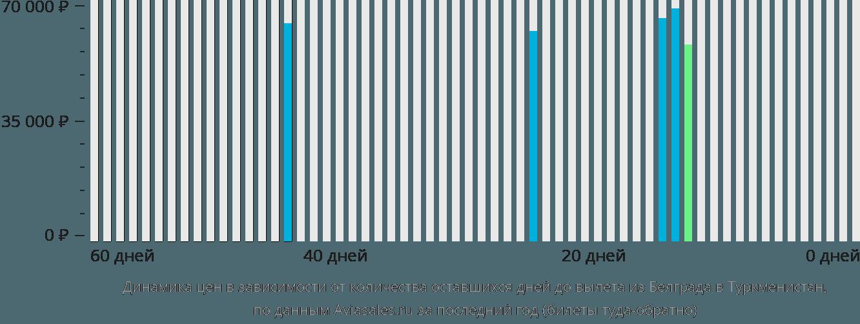 Динамика цен в зависимости от количества оставшихся дней до вылета из Белграда в Туркменистан