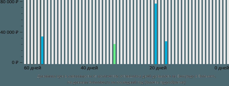 Динамика цен в зависимости от количества оставшихся дней до вылета из Белграда в Вильнюс