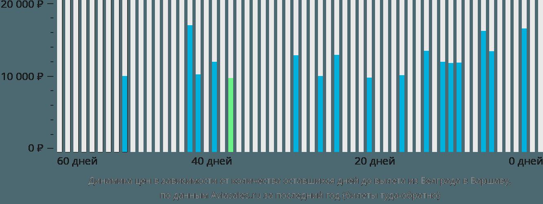 Динамика цен в зависимости от количества оставшихся дней до вылета из Белграда в Варшаву