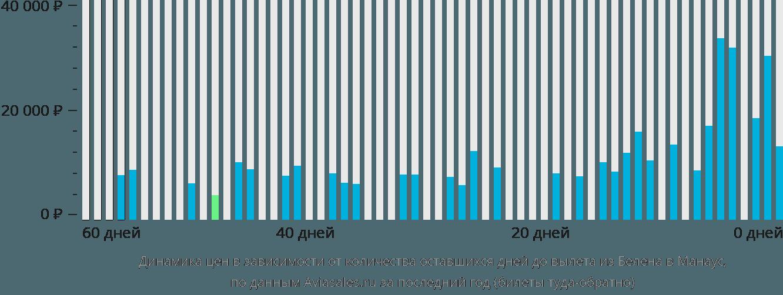 Динамика цен в зависимости от количества оставшихся дней до вылета из Белена в Манаус