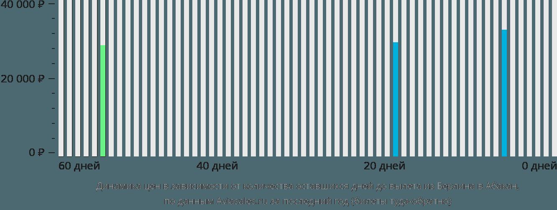 Динамика цен в зависимости от количества оставшихся дней до вылета из Берлина в Абакан