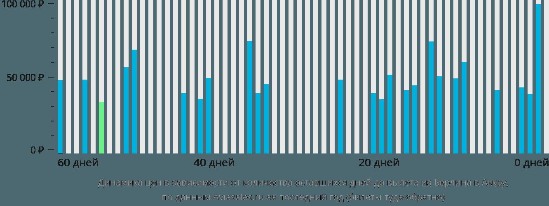 Динамика цен в зависимости от количества оставшихся дней до вылета из Берлина в Аккру