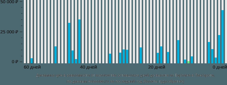 Динамика цен в зависимости от количества оставшихся дней до вылета из Берлина в Лансароте