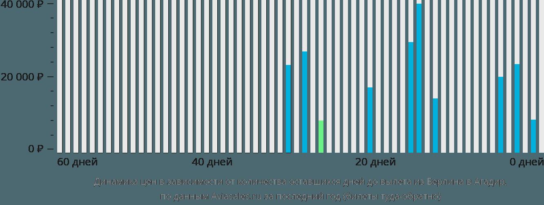 Динамика цен в зависимости от количества оставшихся дней до вылета из Берлина в Агадир
