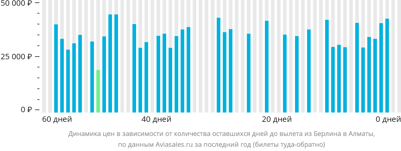 Динамика цен в зависимости от количества оставшихся дней до вылета из Берлина в Алматы