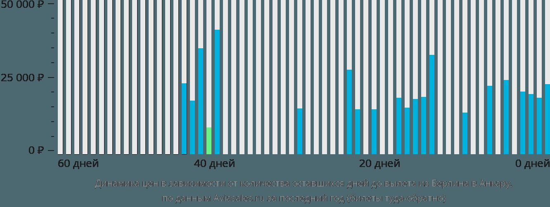Динамика цен в зависимости от количества оставшихся дней до вылета из Берлина в Анкару