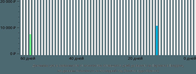 Динамика цен в зависимости от количества оставшихся дней до вылета из Берлина в Биарриц
