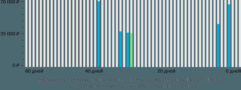 Динамика цен в зависимости от количества оставшихся дней до вылета из Берлина в Гуанчжоу