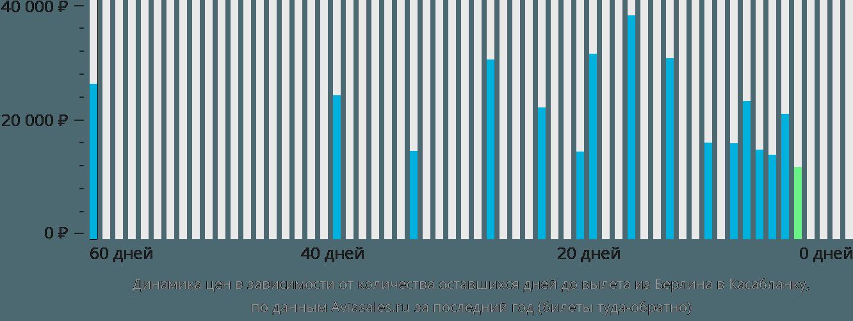 Динамика цен в зависимости от количества оставшихся дней до вылета из Берлина в Касабланку