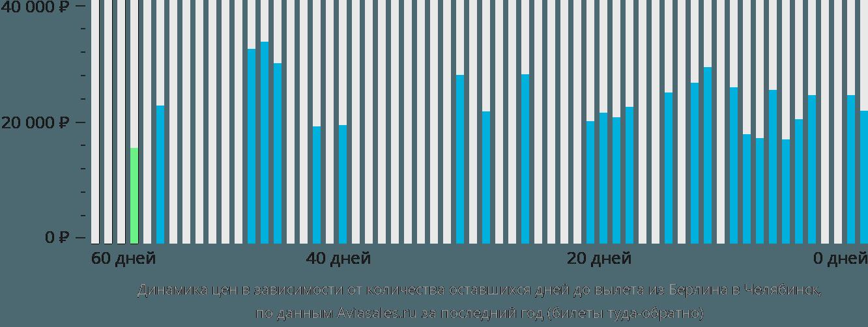 Динамика цен в зависимости от количества оставшихся дней до вылета из Берлина в Челябинск