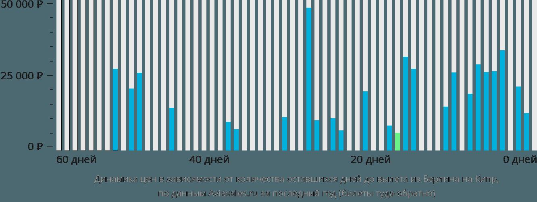 Динамика цен в зависимости от количества оставшихся дней до вылета из Берлина на Кипр