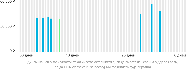 Динамика цен в зависимости от количества оставшихся дней до вылета из Берлина в Дар-эс-Салам