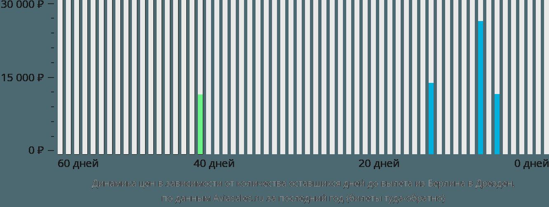 Динамика цен в зависимости от количества оставшихся дней до вылета из Берлина в Дрезден
