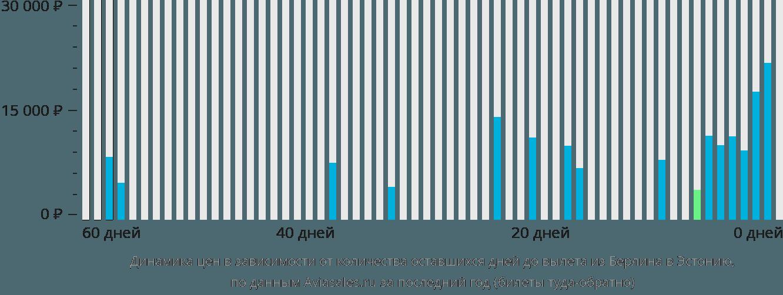 Динамика цен в зависимости от количества оставшихся дней до вылета из Берлина в Эстонию