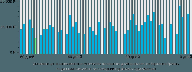 Динамика цен в зависимости от количества оставшихся дней до вылета из Берлина в Ереван