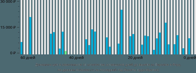 Динамика цен в зависимости от количества оставшихся дней до вылета из Берлина в Фару