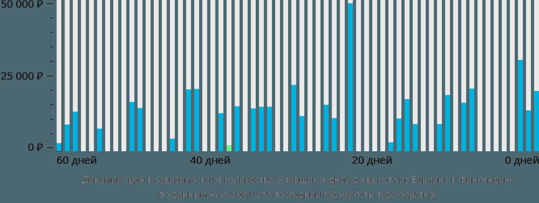Динамика цен в зависимости от количества оставшихся дней до вылета из Берлина в Финляндию