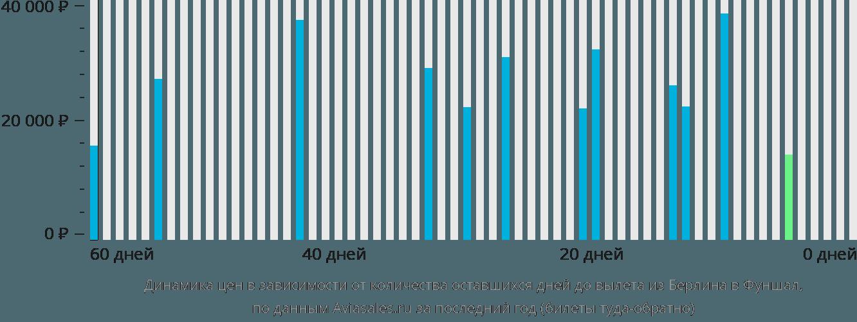 Динамика цен в зависимости от количества оставшихся дней до вылета из Берлина в Фуншал