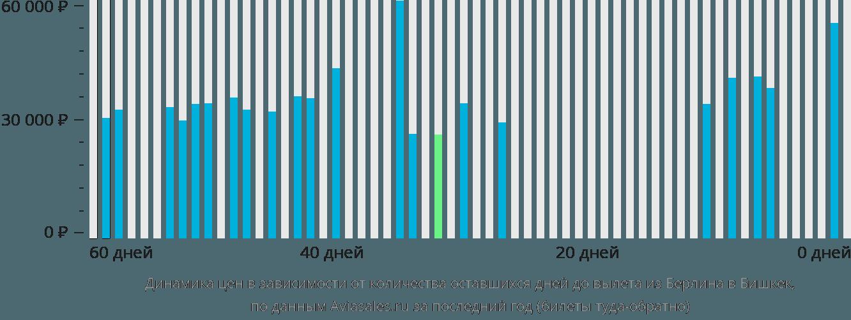 Динамика цен в зависимости от количества оставшихся дней до вылета из Берлина в Бишкек