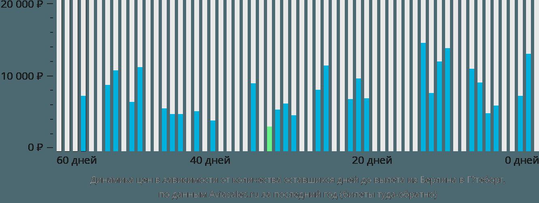 Динамика цен в зависимости от количества оставшихся дней до вылета из Берлина в Гётеборг