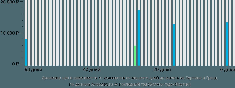 Динамика цен в зависимости от количества оставшихся дней до вылета из Берлина в Граца