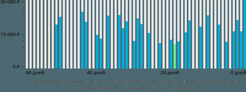 Динамика цен в зависимости от количества оставшихся дней до вылета из Берлина в Ираклион (Крит)