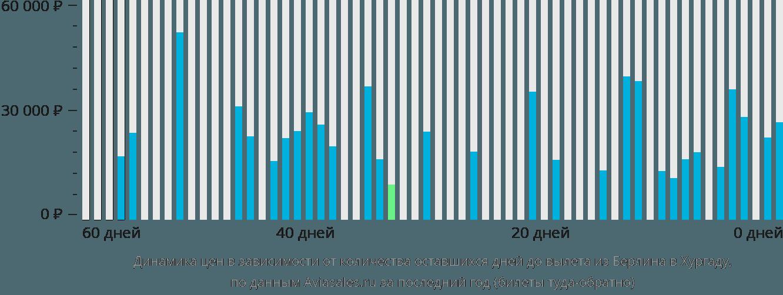 Динамика цен в зависимости от количества оставшихся дней до вылета из Берлина в Хургаду