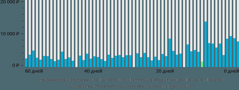 Динамика цен в зависимости от количества оставшихся дней до вылета из Берлина в Венгрию