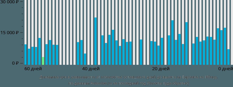 Динамика цен в зависимости от количества оставшихся дней до вылета из Берлина на Ибицу
