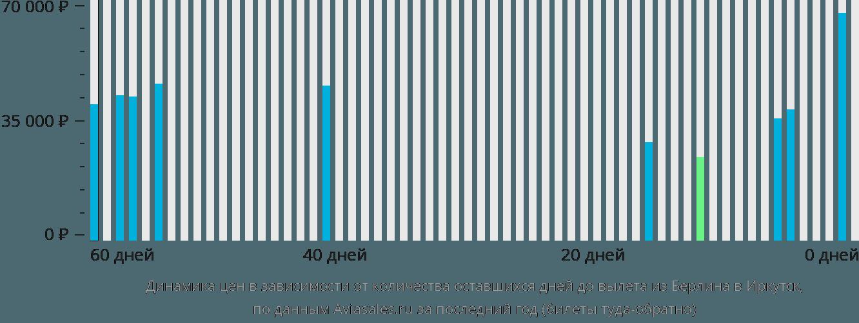 Динамика цен в зависимости от количества оставшихся дней до вылета из Берлина в Иркутск